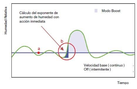 grafica zcv2
